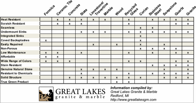Delightful Fascinating Comparison Of Countertops, Complete With Chart! Includes  Categories I Hadnu0027t Considered