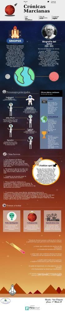Crónicas Marcianas Ray Bradbury Infografía Piktochart Infographic Editor Education Books Escuela