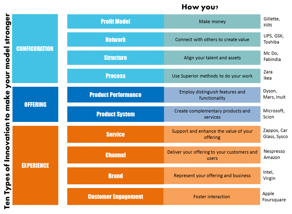 What is Business model innovation