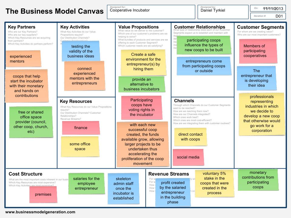 Https Www Google Com Eg Blank Html Business Model Canvas Business Canvas Business Model Example