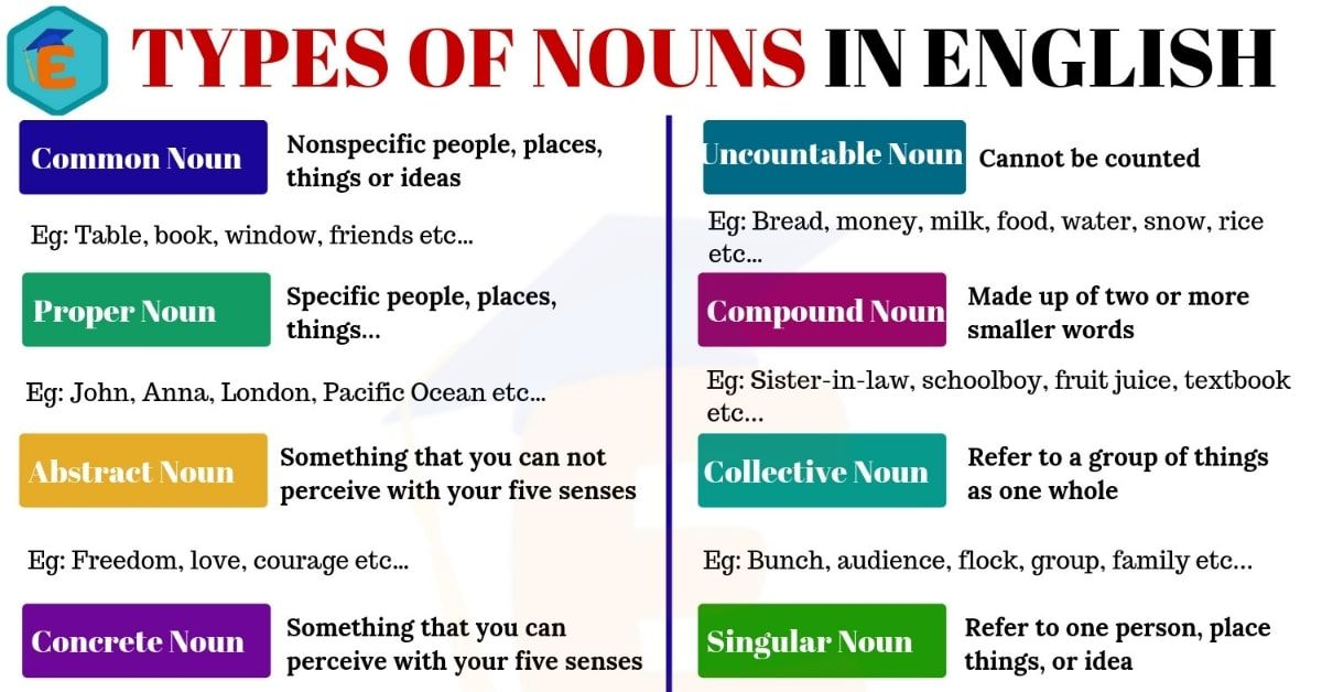Types Of Nouns In English Learn Different Types Of Nouns With Definition And Examples With Esl Pictures In 2020 Types Of Nouns Linking Words Writing Words