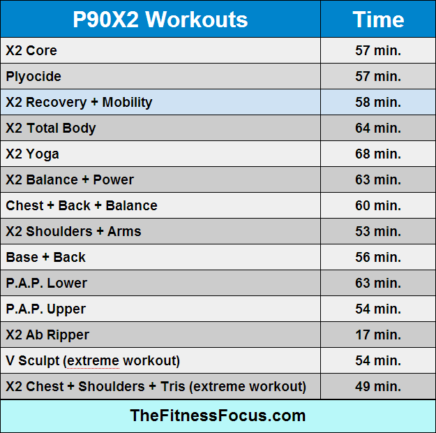 Ultimate Guide to Beachbody Workout Run Times | Fitness | Workout