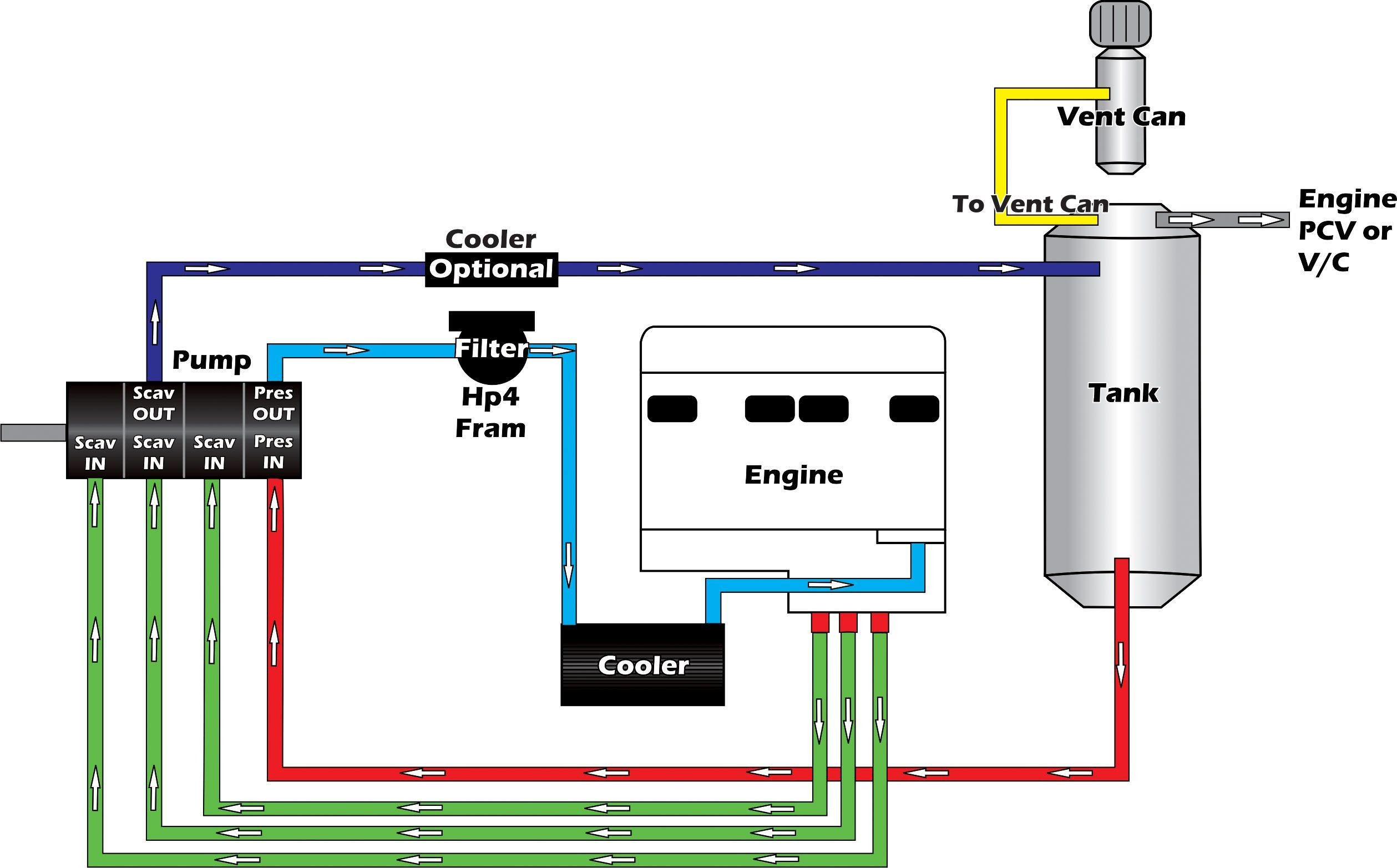 Dry Sump Oil System Diagram Sump Septic Tank Systems Engineering