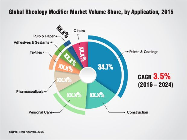 Consumer goods and automotive and two industries that make wide - market analysis