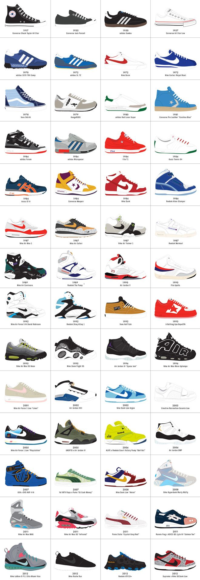 2-a-visual-compendium-of-sneakers-the-evolution-of-sneakers-design.jpg 660×1,907 pixels