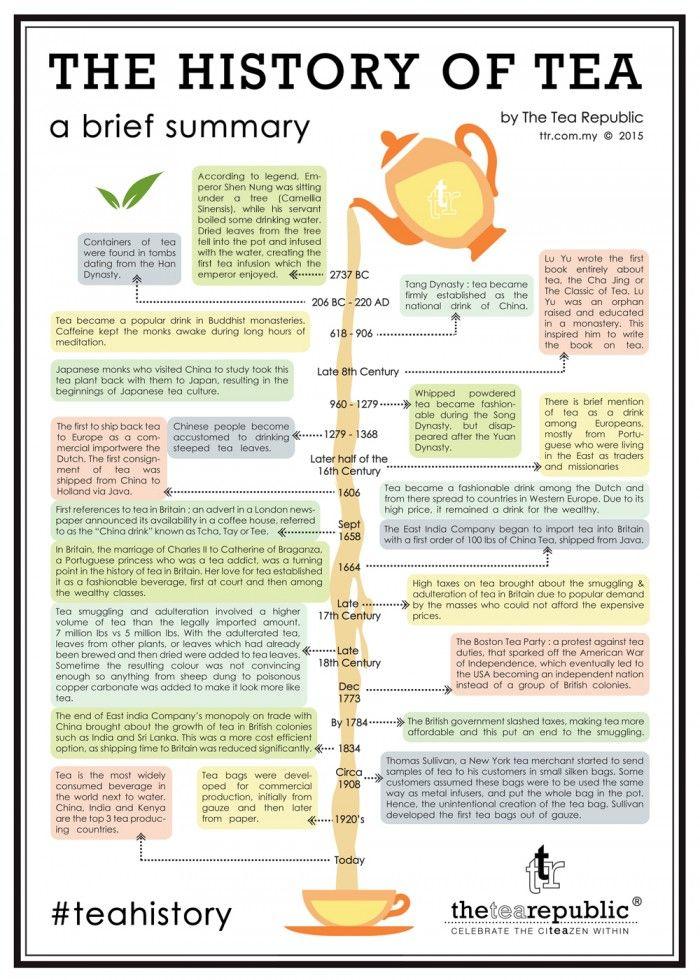 The History of Tea | The Tea Republic