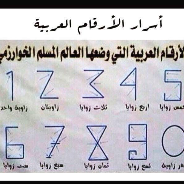 الخوارزمي مؤسس علم الجبر واللوغاريتمات اللذان لازالا يدرسان في كل مكان في العالم الأرقام كانت من Learn Arabic Alphabet Learning Arabic Learn Arabic Language