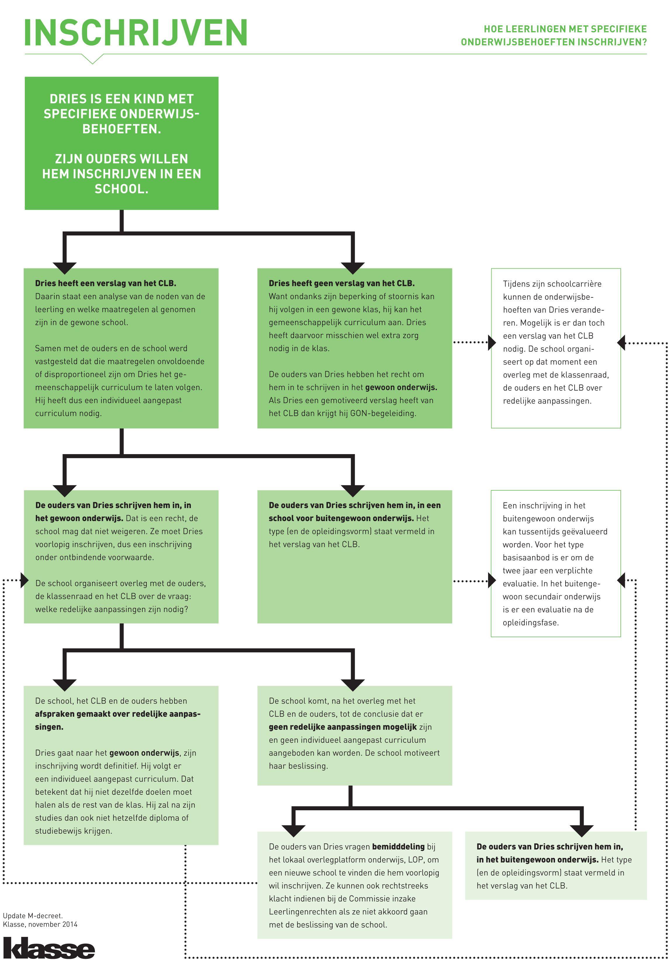 Schema: inschrijven volgens het M-decreet op Klasse voor Leraren