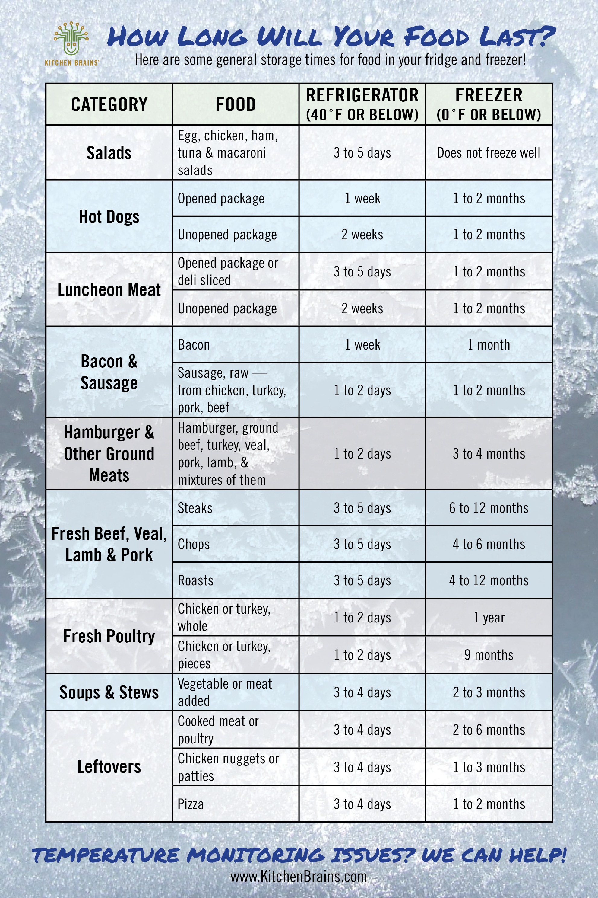 How long will your food last? Here are some general storage times for food  in your fridge and freezer. Temperature monitori… | Fridge freezers, Freezer,  Food safety
