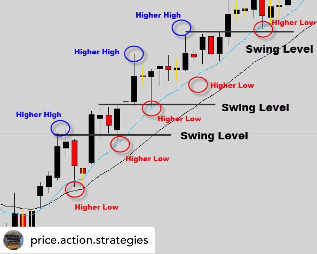Posted Withrepost Price Action Strategies Trending Markets Are