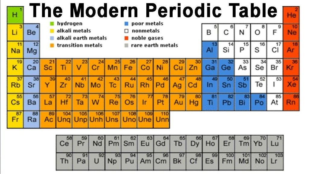 Dynamic Periodic Table Hd Images DynamicPeriodicTable