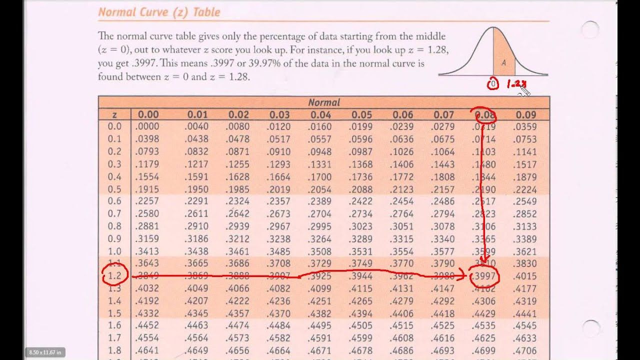 Normal Distribution Table Z Table Introduction Normal