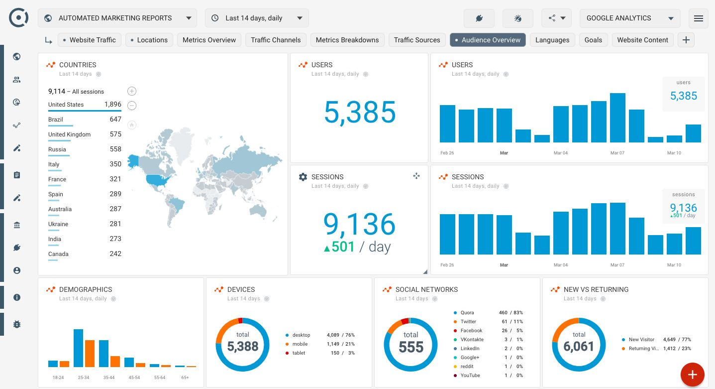 Who Visits My Website A Simple Google Analytics Audience With Regard To Website Traffic Report Google Analytics Dashboard Analytics Dashboard Website Traffic