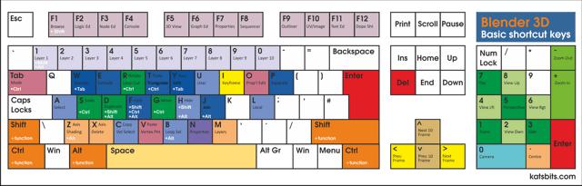 Basic Standard Uk Hotkey Keyboard Layout Map For Blender