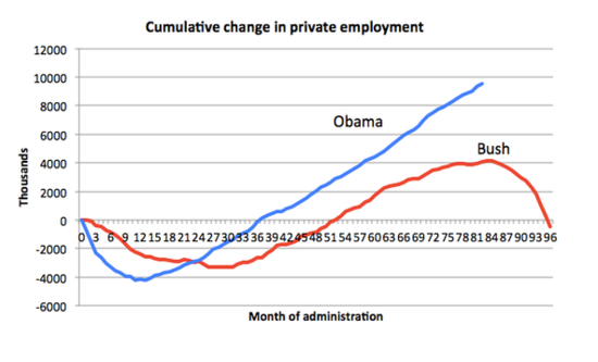Line Chart Showing Steadily Increasing Job Growth In President Obama