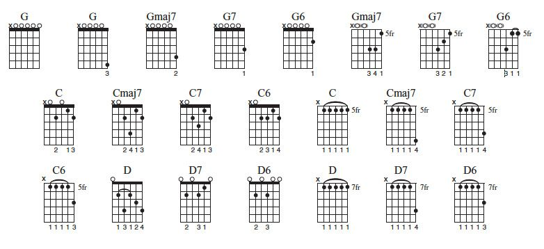 Open G Tuning New Ideas For The Blues And Beyond Guitar Chords Open G Tuning Guitar Chords Beginner