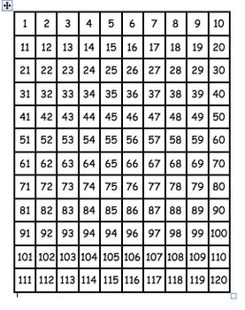 This Is A Number Chart That Goes From 1 To 120 According The Common Core State Standards For Mathematics First Grade Counting Sequenc