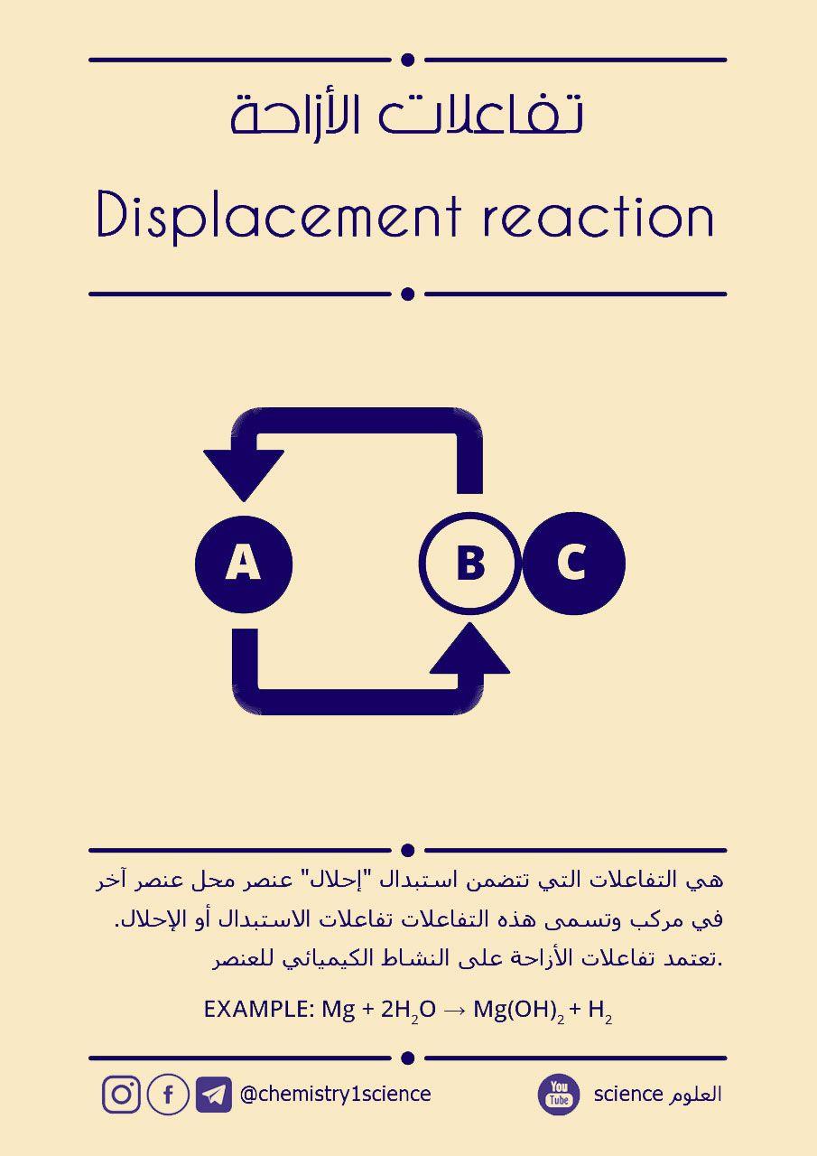 تفاعلات التحلل المائي Hydrolysis Reactions Science Reactions Pie Chart