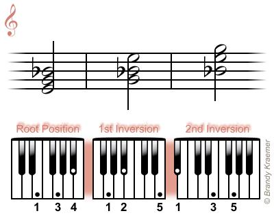 Diminished Piano Triad Chords E Diminished Piano Triads Teaching