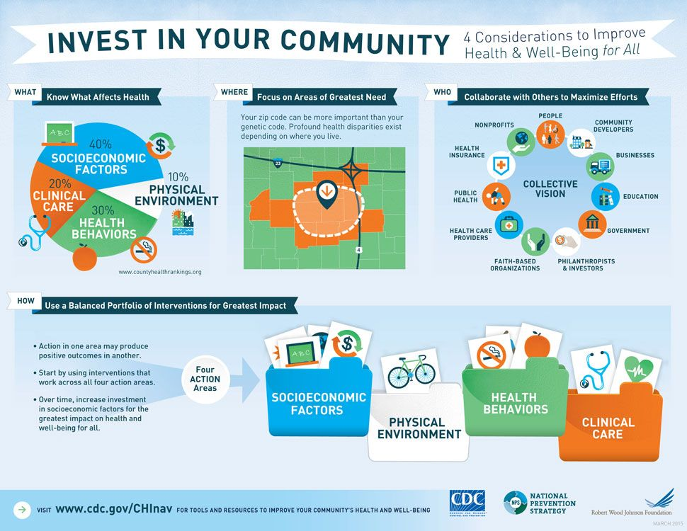 Social Media At Cdc Infographic Health Improve Health Health
