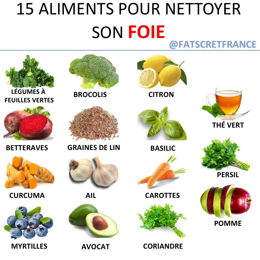 Aliment detoxifiant foie - Aliment detoxifiant foie. Ficat, Pancreas, Enzime, Respirator