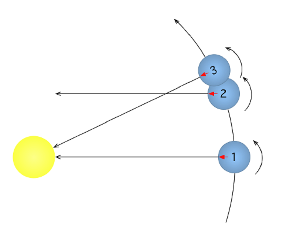 Diagram showing how mercurys day is longer than the rotation of diagram showing how mercurys day is longer than the rotation of the planet due to the angle between the planet and the sun for copyright information see pooptronica
