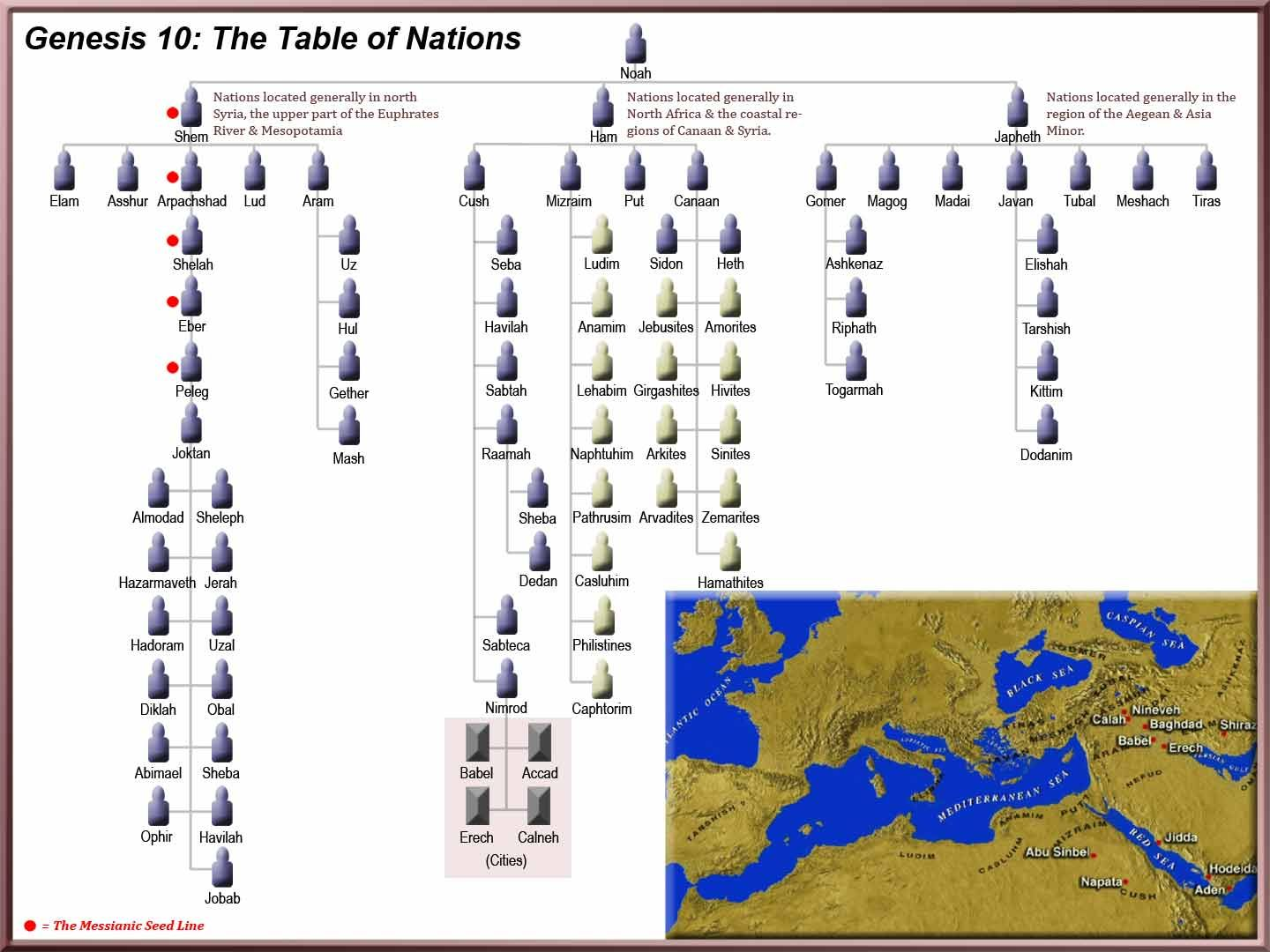 Chart Of Nations Genesis 10 View The Table For