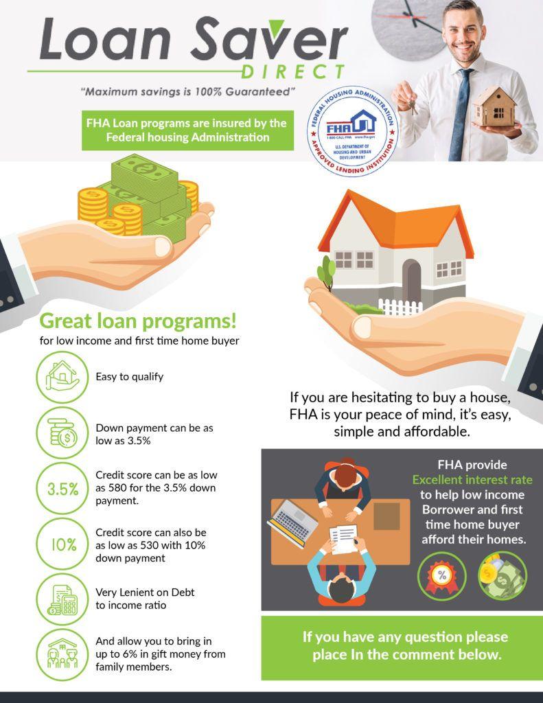 What Is An Fha Loan Newest Guide Loan Saver Direct Fha Loans Fha Loan