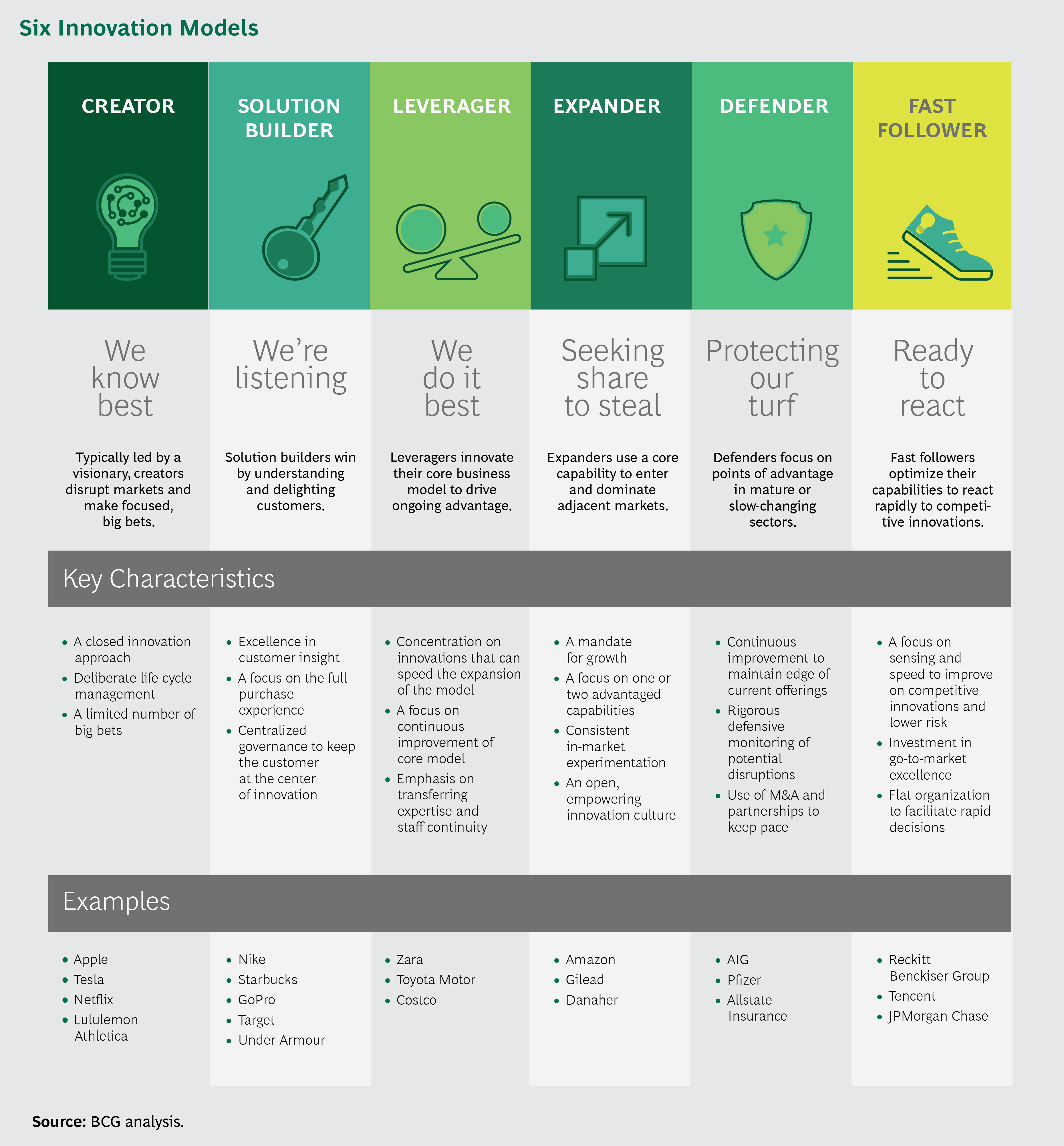 Which Innovation Model Is Right For You Innovation Models Innovation Strategy Disruptive Innovation