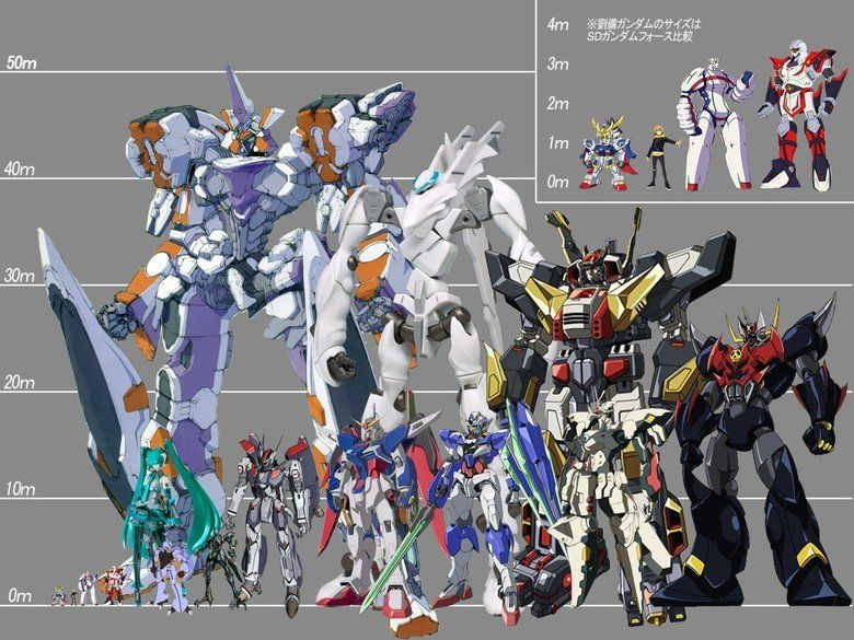 some mecha and kaiju size charts funpicks Pinterest Kaiju size