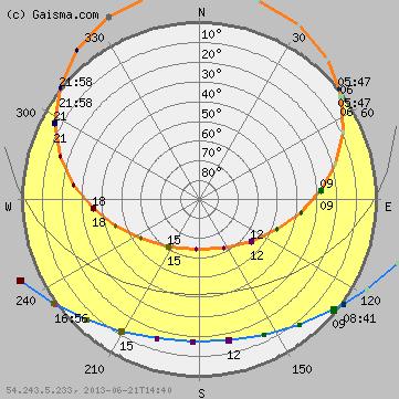 Paris - Sun path diagram (solar path diagram, sun chart, solar chart)