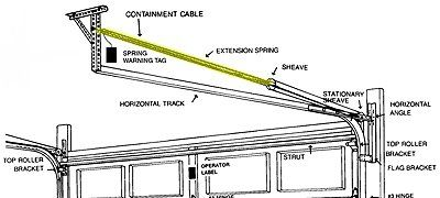 Garage Door Track, Garage Door Springs, Garage Doors, Garage Door Spring  Replacement, Extension Springs, Car Storage, Extensions, Sew In Hairstyles,  ...