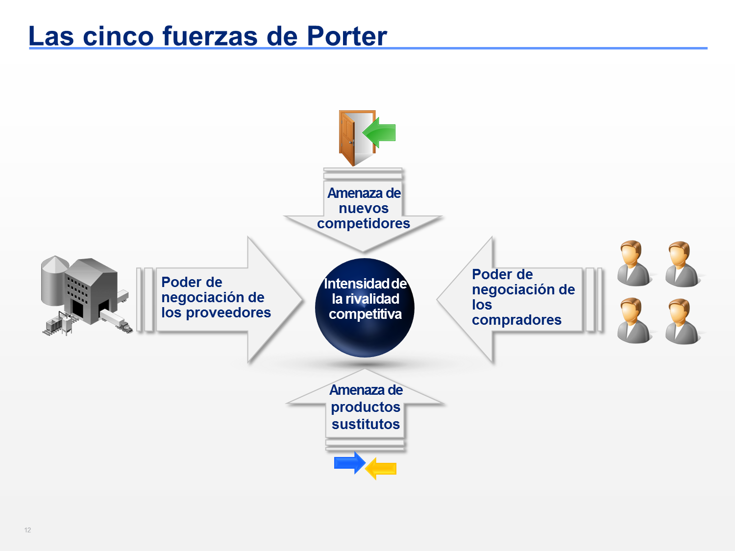 17 5 Fuerzas De Porter Ideas Strategy Map Business Model Canvas Corporate Strategy