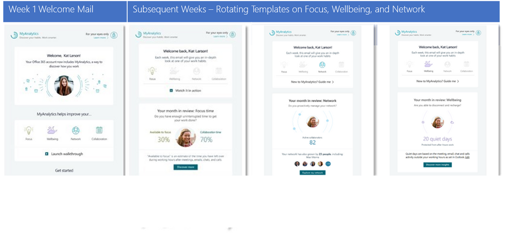 Announcing rollout of MyAnalytics Digest email to