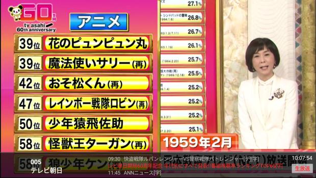 アニメ視聴率ランキング 歴代