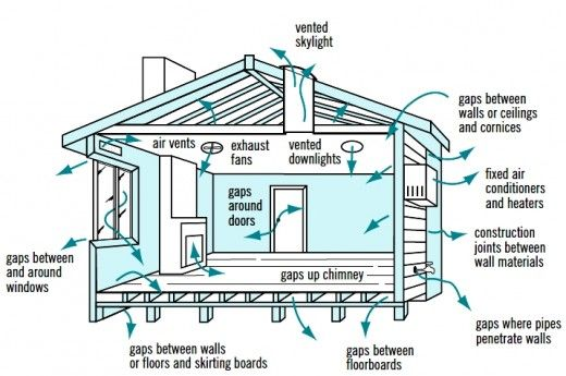 Charmant How It Is Used: Cross Ventilation In House Designs For Natural Passive Air  Flow
