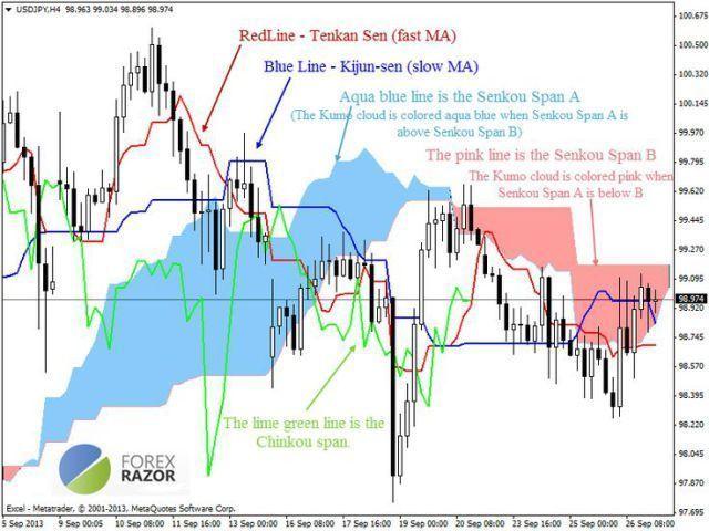 Trading Infographic Trading Infographic 9 Ichimoku Eas To Help