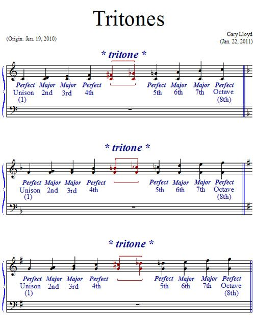 Tritone - Wow I can *hear* why I #love @AsapRockyHQ\'s #Lvl track d ...