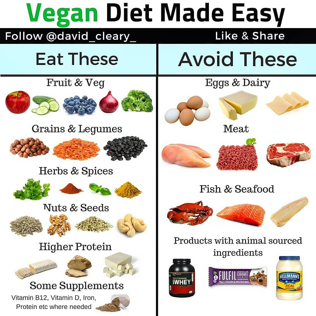 David Cleary Vegan Coach On Instagram Simple Guide To A Vegan Diet Any Questions Comment Below Or Dm M Vegan Nutrition Vegan Diet Plant Based Whole Foods