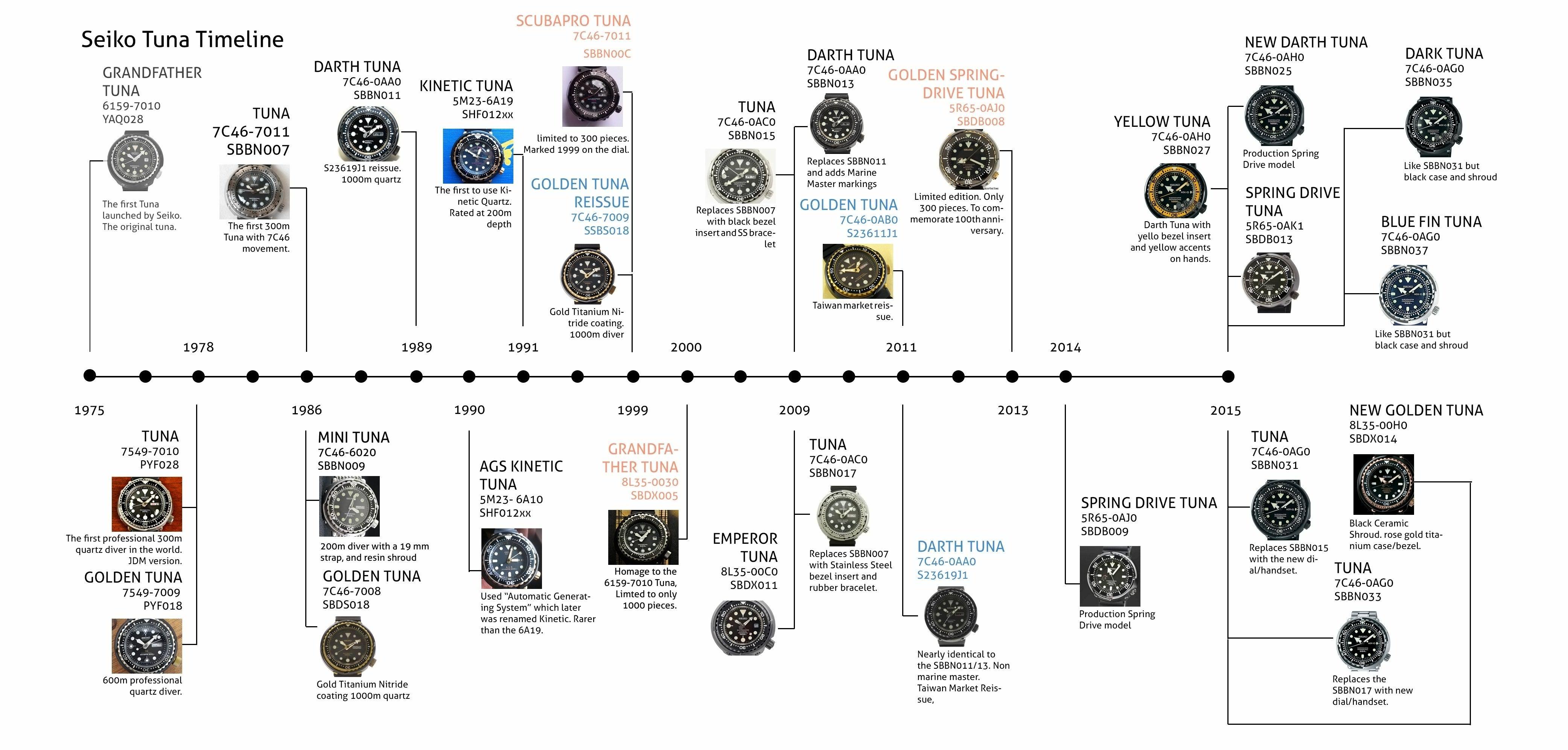 Seiko Tuna Timeline