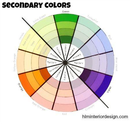 Interior Design Terms Secondary Colors Green orange and purple