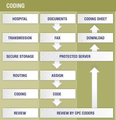 Medical Coding Process Icd10 Medicalcoding Medical Coder Medical Coding Medical Billing And Coding