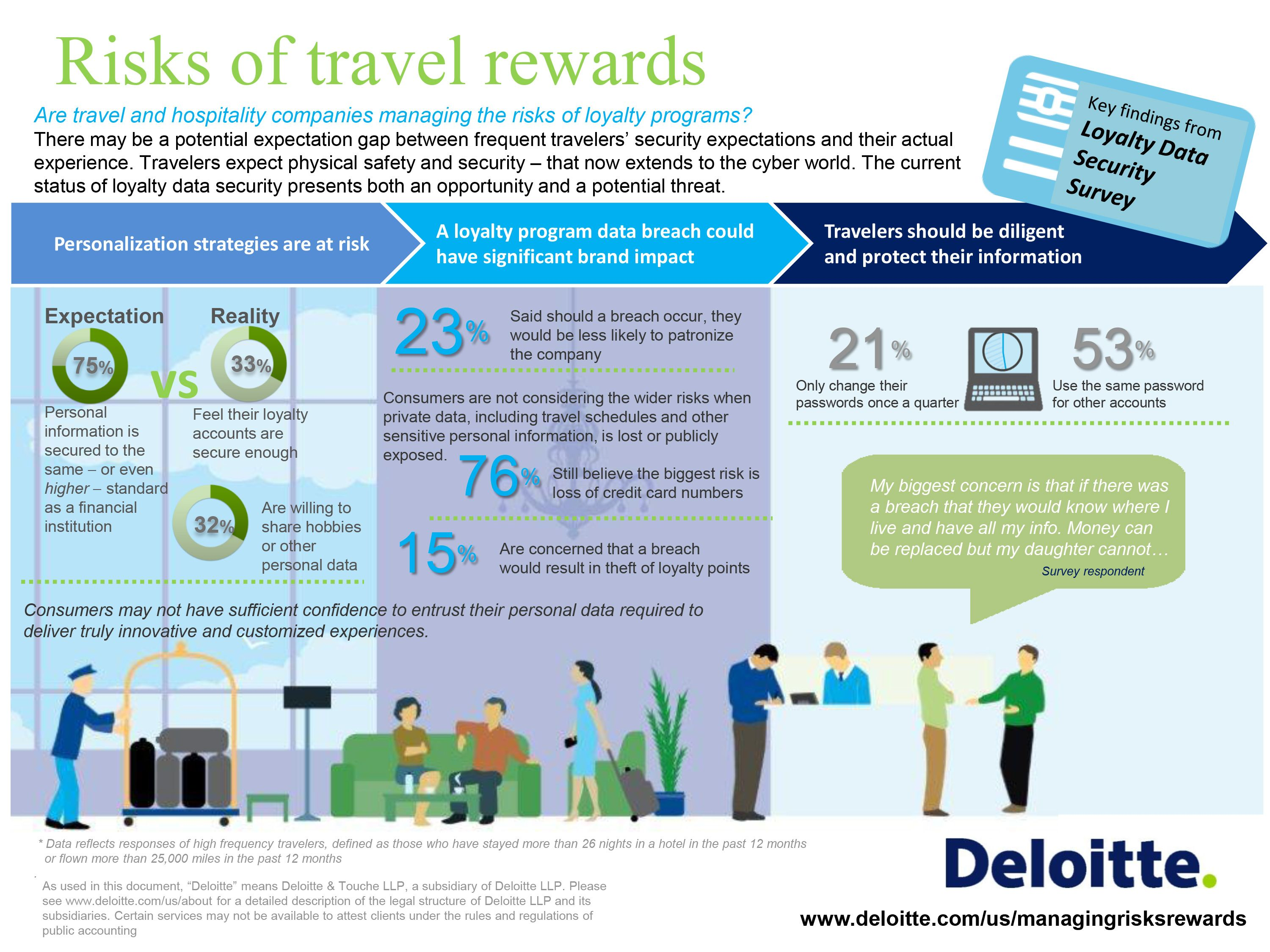 Hospitality Net Deloitte Survey For Millennial Travelers It S