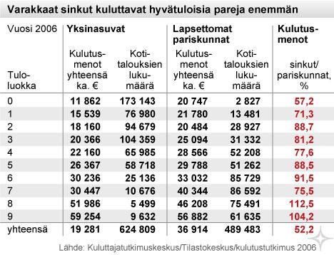 http://www.taloussanomat.fi/oma-raha/2010/09/29/20-000-euroa-sinkku-maksaa-tuplasti/201013438/139