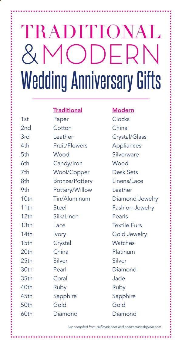 Traditionalthird wedding anniversary gift