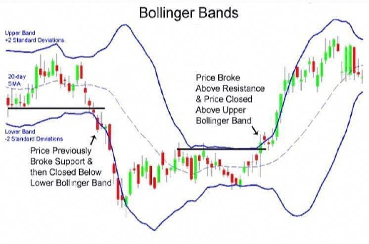 Bollinger Bands Are Volatility Bands Placed Above And Below A