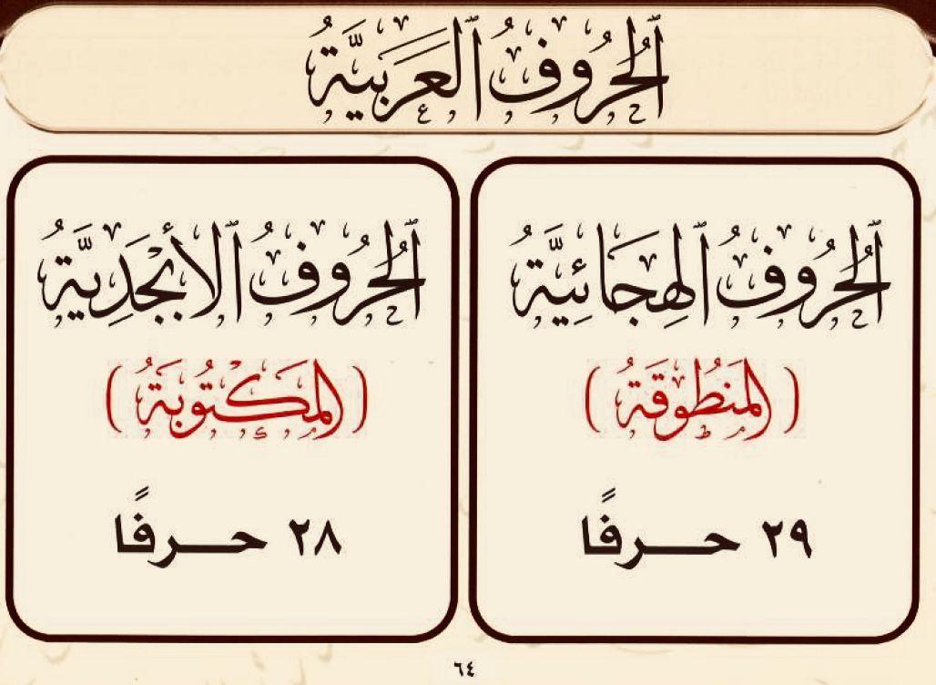الحروف الهجائية والأبجدية Learn Arabic Language Learning Arabic Tajweed Quran