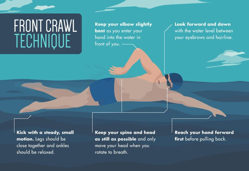 Image Result For Swimming Workouts For Beginnersa