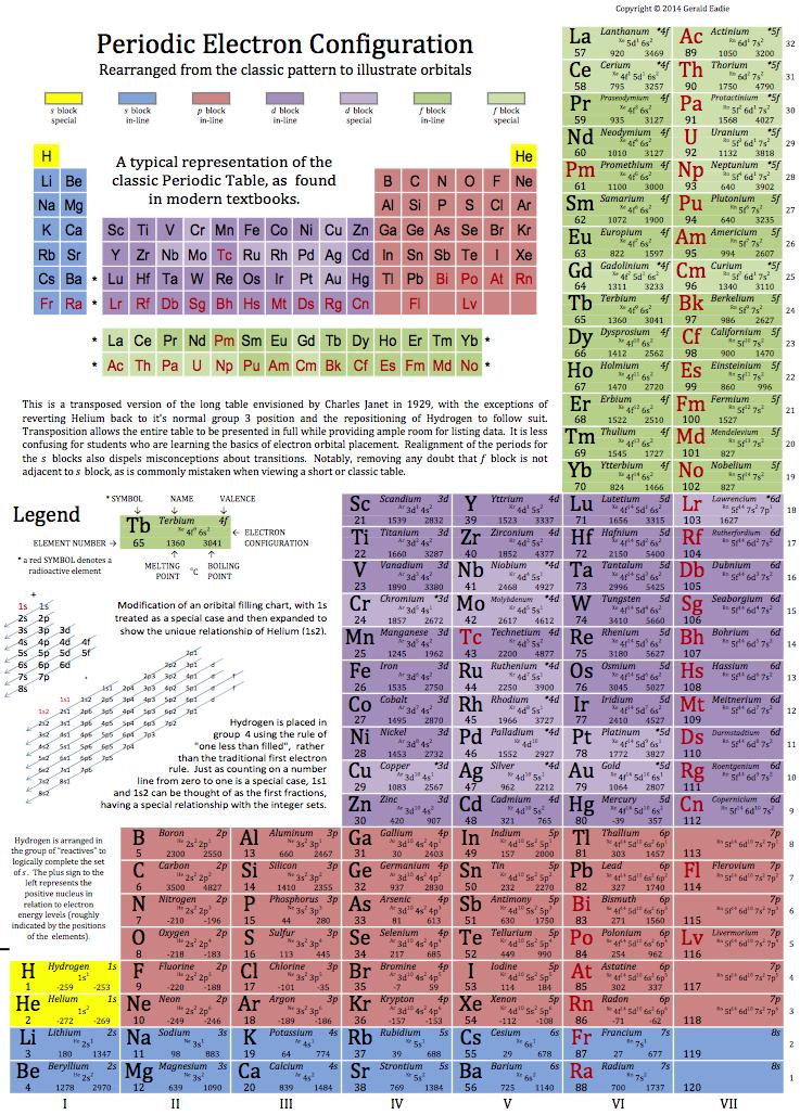 Eadie's Periodic Electron Configuration, 2014. Tabla