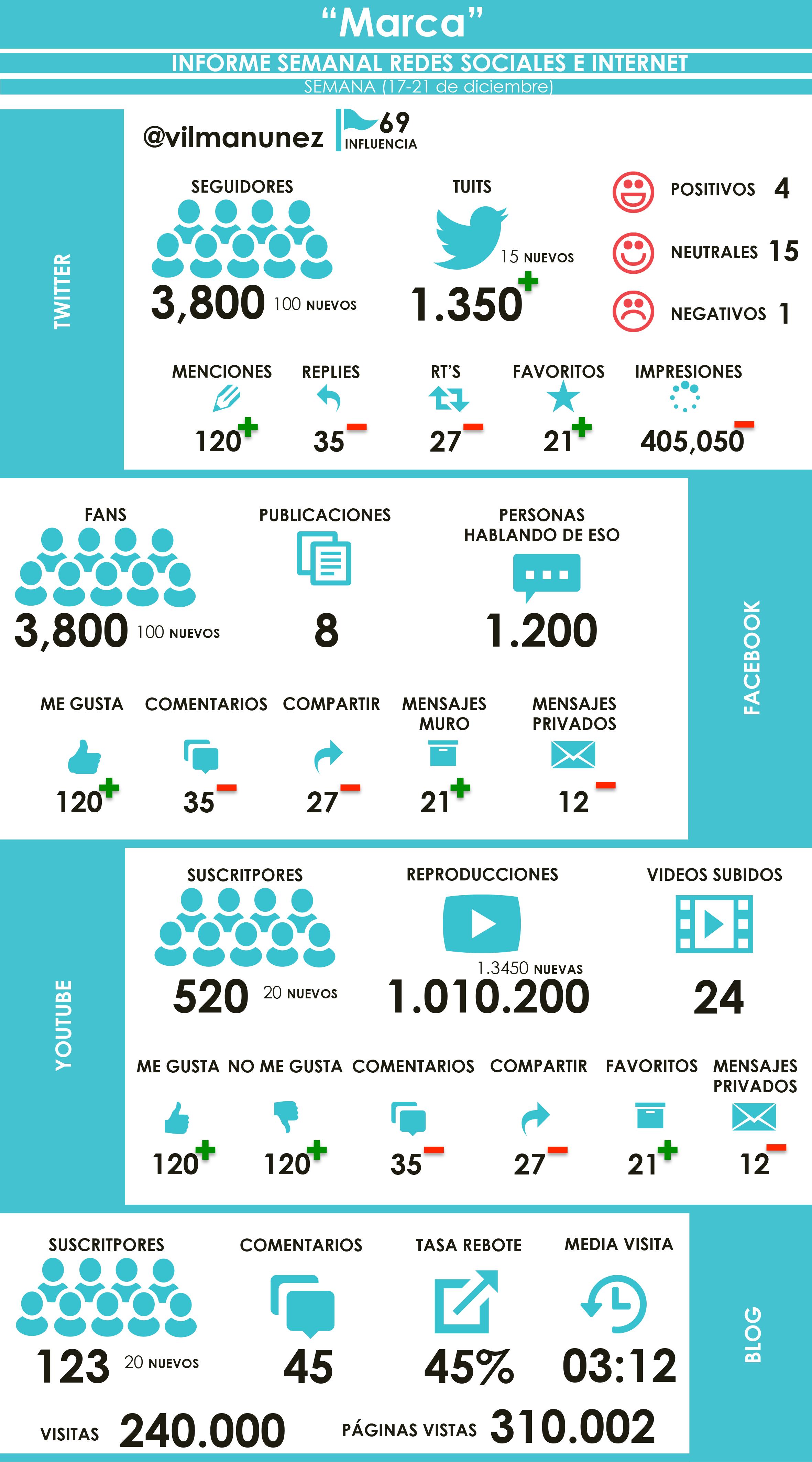 Como ingresar tu identificación en las redes sociales | Pinterest
